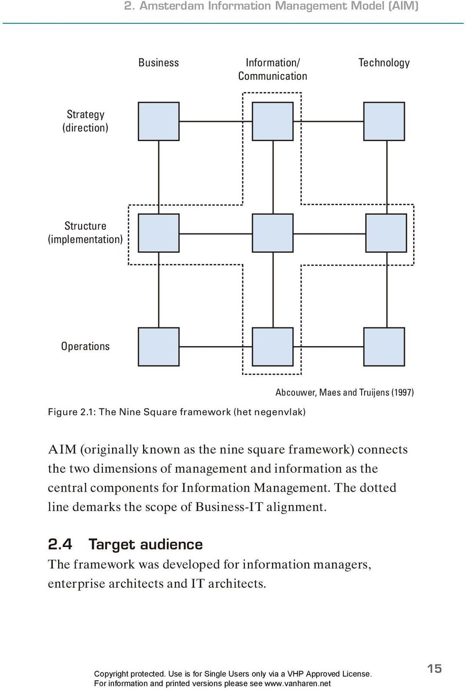 1: The Nine Square framework (het negenvlak) Abcouwer, Maes and Truijens (1997) AIM (originally known as the nine square framework) connects the