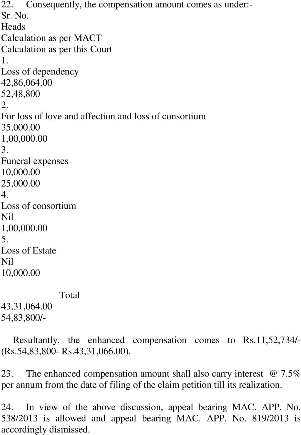 00 54,83,800/- Total Resultantly, the enhanced compensation comes to Rs.11,52,734/- (Rs.54,83,800- Rs.43,31,066.00). 23. The enhanced compensation amount shall also carry interest @ 7.