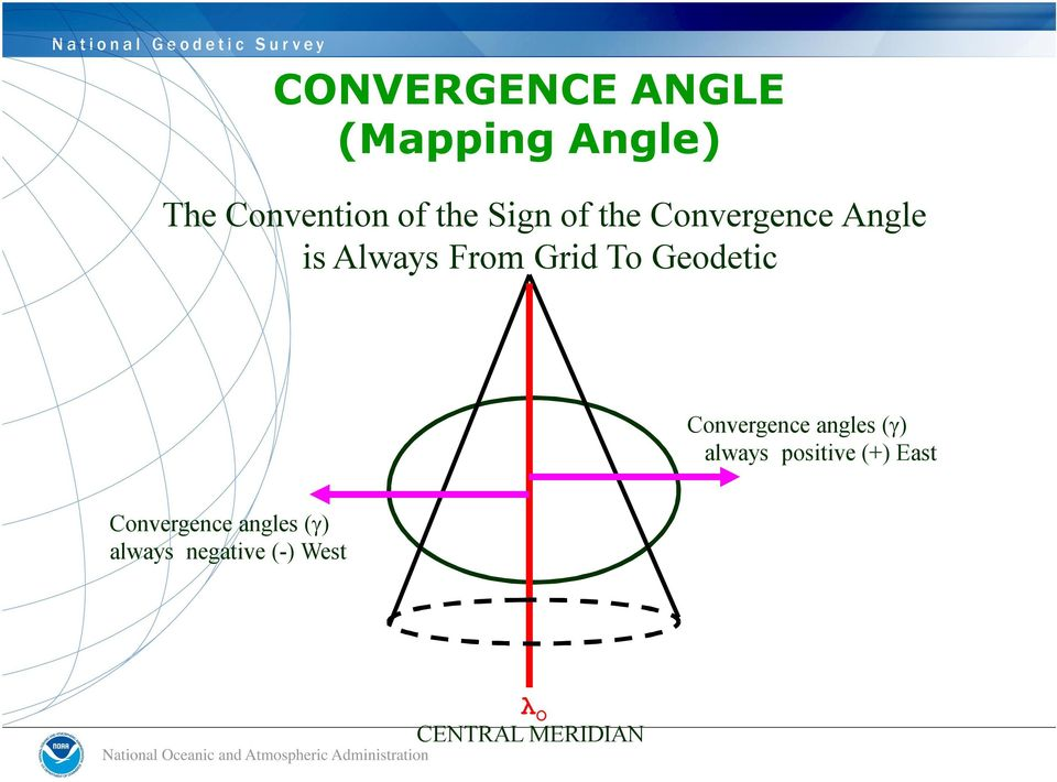Geodetic Convergence angles ( ) always positive (+) East