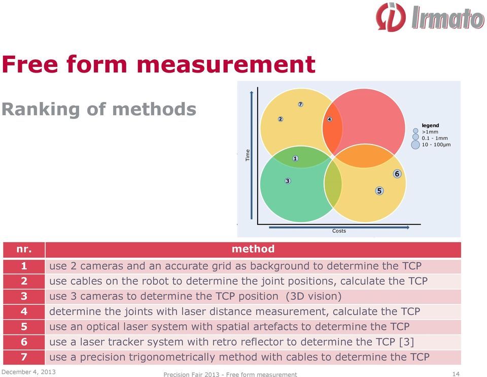 the TCP 3 use 3 cameras to determine the TCP position (3D vision) 4 determine the joints with laser distance measurement, calculate the TCP 5 use an