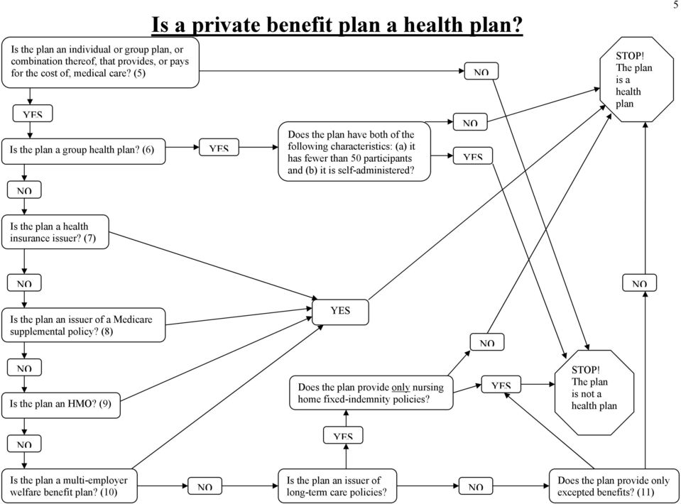 The plan is a health plan 5 Is the plan a health insurance issuer? (7) Is the plan an issuer of a Medicare supplemental policy? (8) Is the plan an HMO?