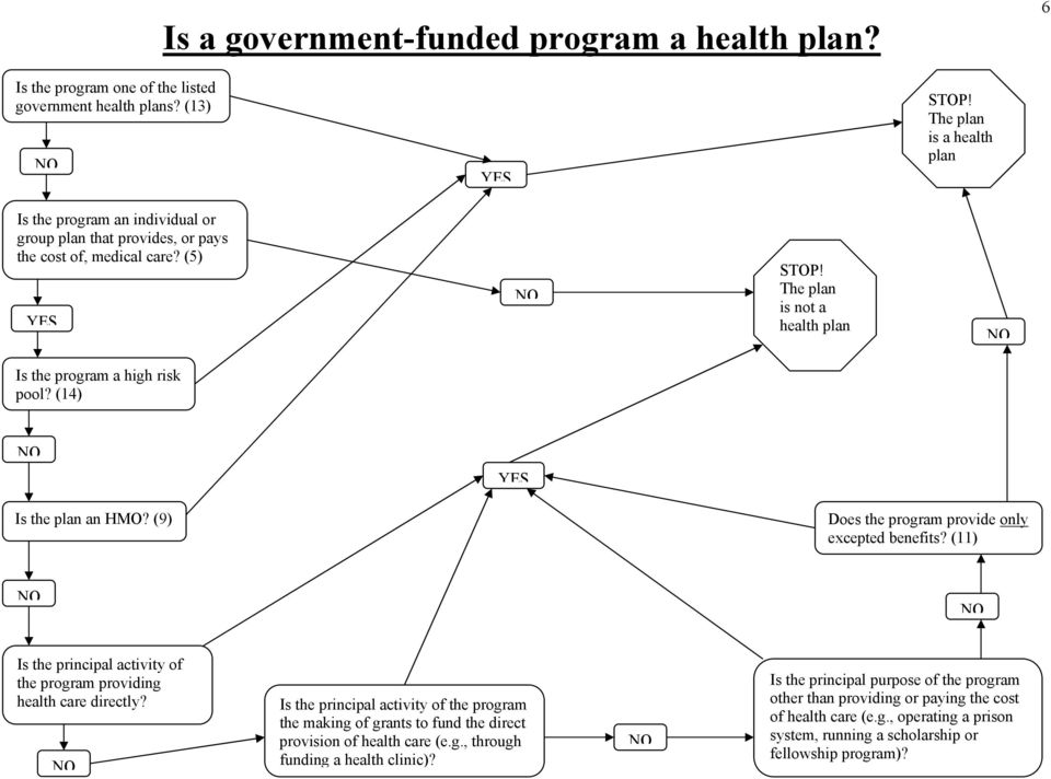 (14) Is the plan an HMO? (9) Does the program provide only excepted benefits? (11) Is the principal activity of the program providing health care directly?