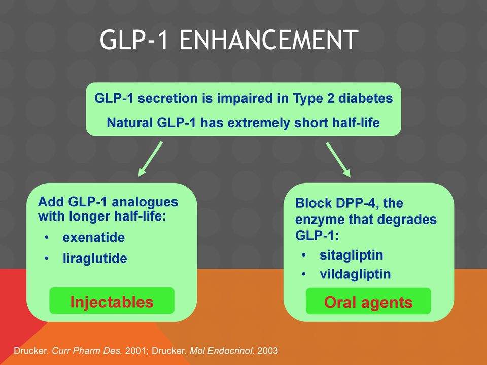 exenatide liraglutide Injectables Block DPP-4, the enzyme that degrades GLP-1:
