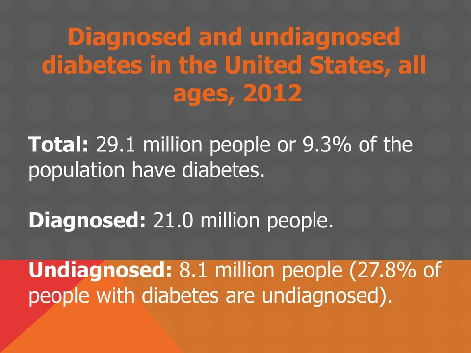 3% of the population have diabetes. Diagnosed: 21.