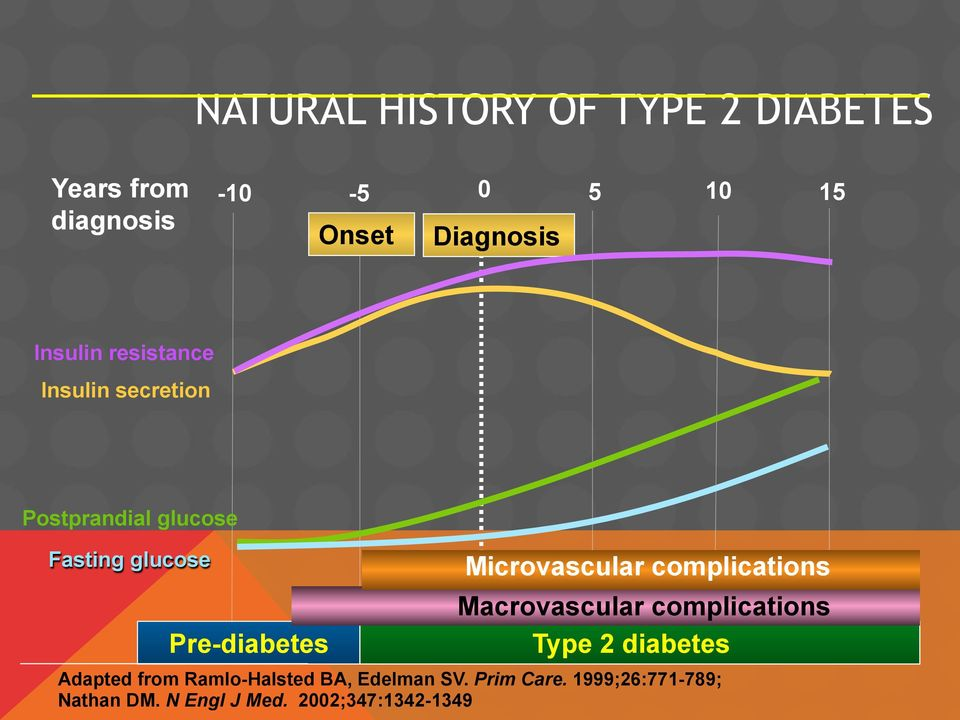 Microvascular complications Macrovascular complications Type 2 diabetes Adapted from