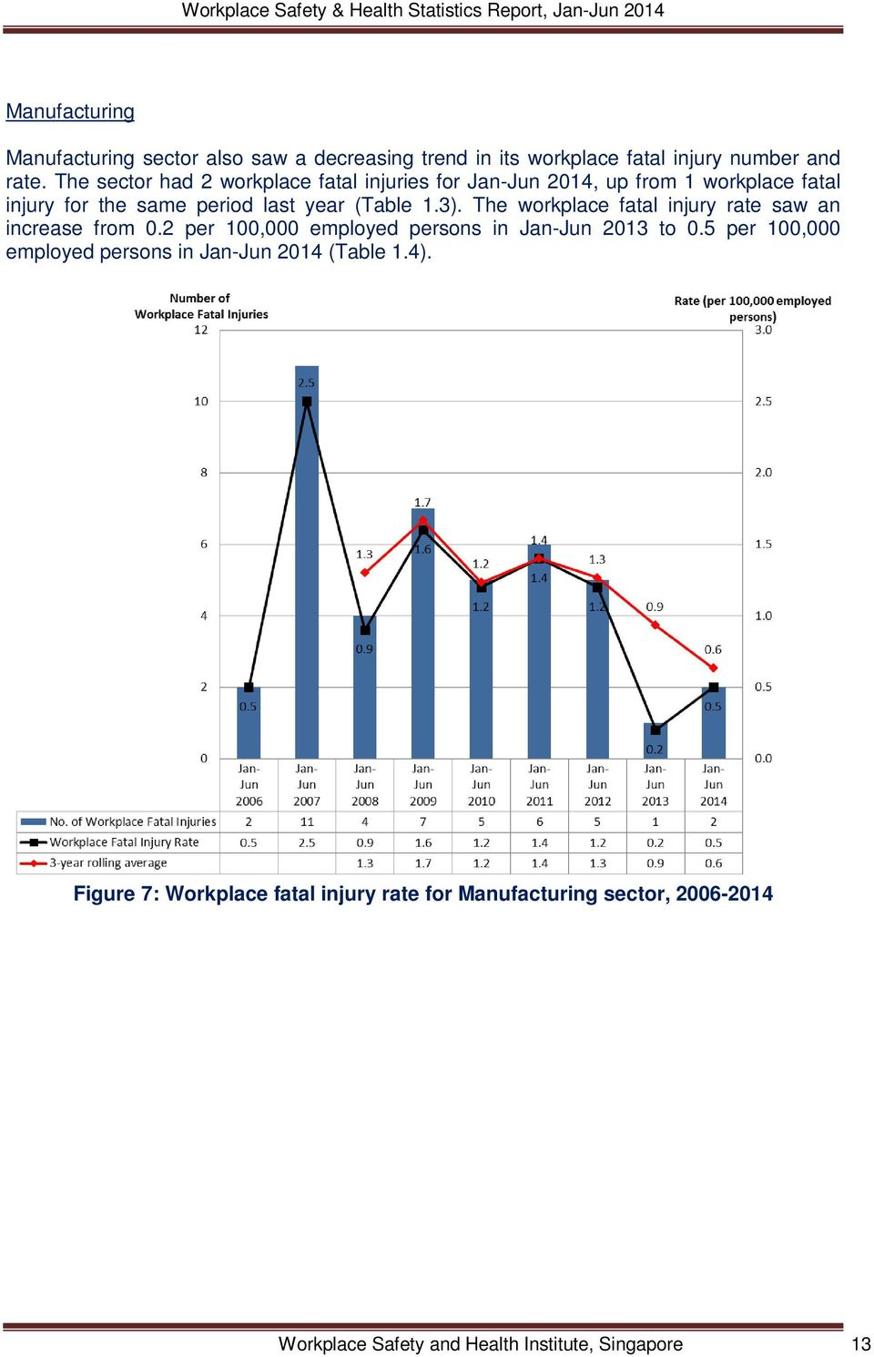 3). The workplace fatal injury rate saw an increase from 0.2 per 100,000 employed persons in Jan-Jun to 0.