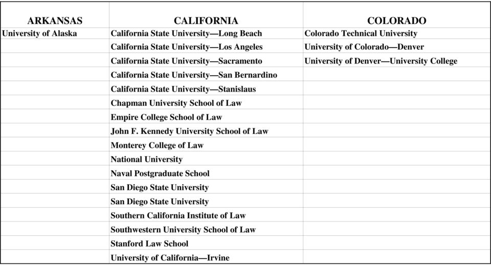 Kennedy University School of Law Monterey College of Law National University Naval Postgraduate School San Diego State University San Diego State University Southern