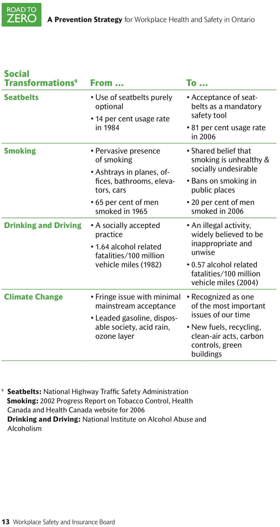 64 alcohol related fatalities/100 million vehicle miles (1982) Fringe issue with minimal mainstream acceptance Leaded gasoline, disposable society, acid rain, ozone layer Acceptance of seatbelts as a