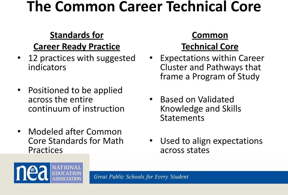 Standards for Math Practices Common Technical Core Expectations within Career Cluster and Pathways that