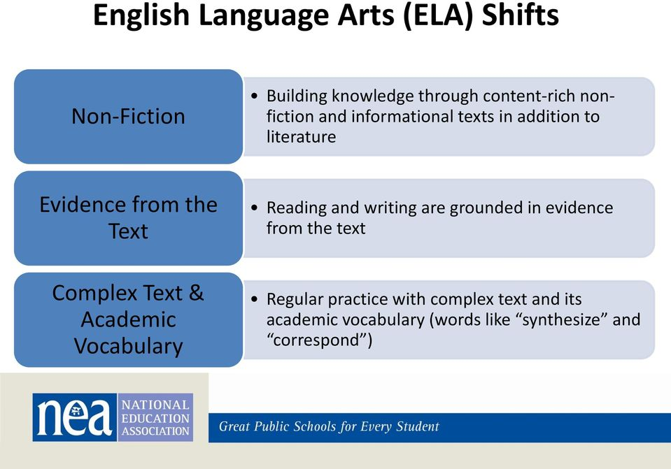 and writing are grounded in evidence from the text Complex Text & Academic Vocabulary