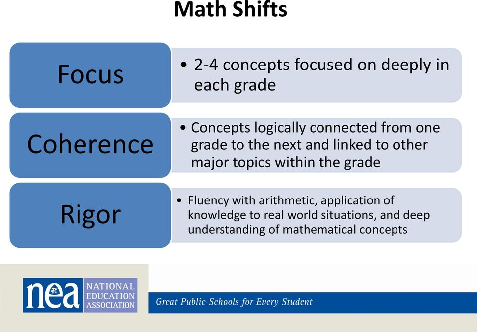 major topics within the grade Rigor Fluency with arithmetic, application of