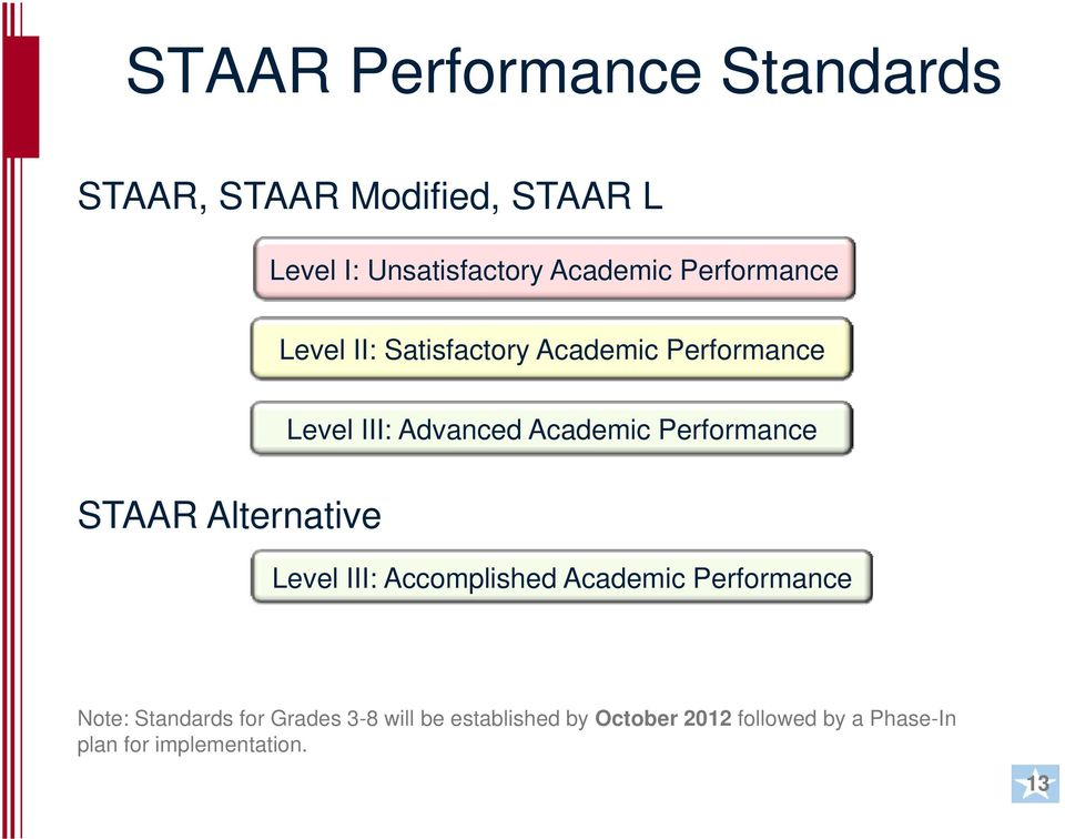 Performance STAAR Alternative Level III: Accomplished Academic Performance Note: Standards