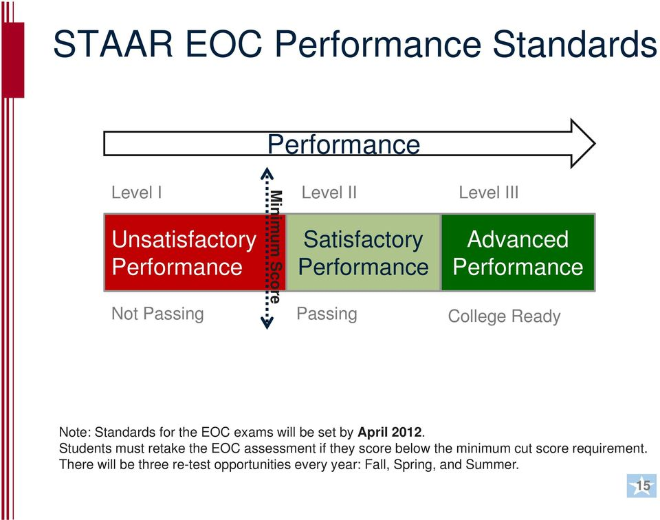 the EOC exams will be set by April 2012.