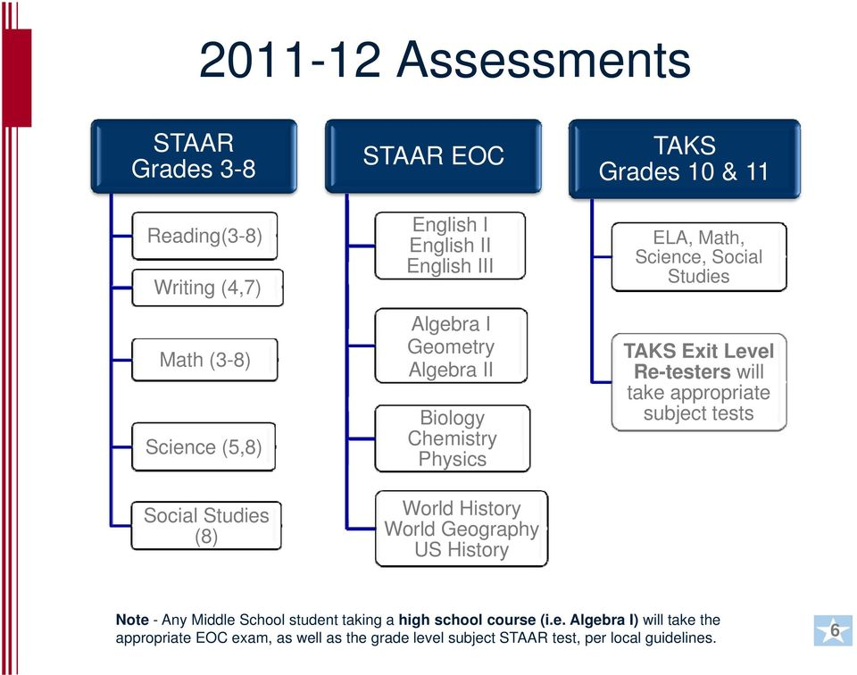 Math, Science, Social Studies TAKS Exit Level Re-testers will take appropriate subject tests Note - Any Middle School student taking a