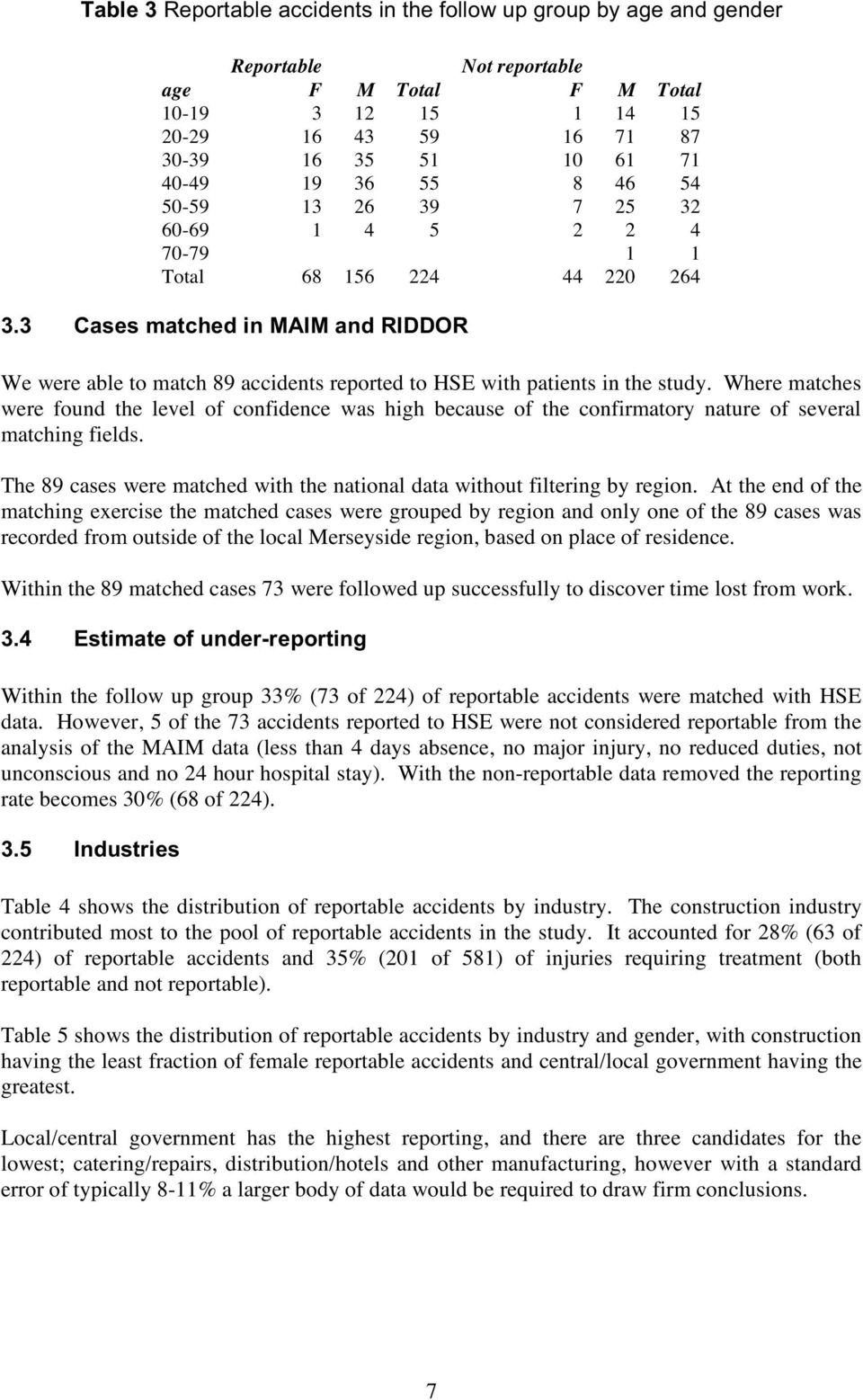 3 Cases matched in MAIM and RIDDOR We were able to match 89 accidents reported to HSE with patients in the study.