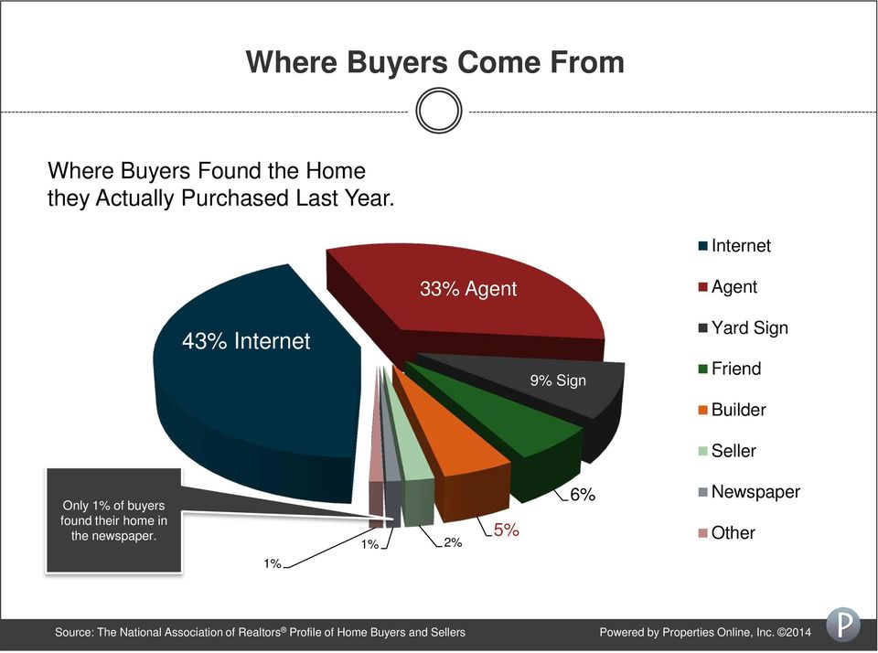 buyers found their home in the newspaper.