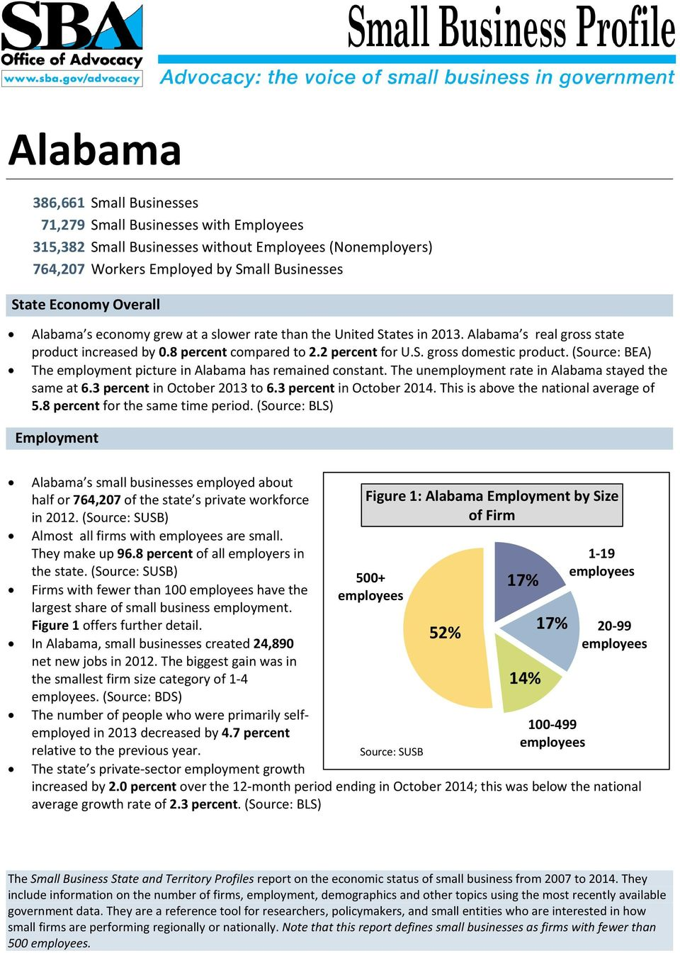 (Source: BEA) The employment picture in Alabama has remained constant. The unemployment rate in Alabama stayed the same at 6.3 percent in October 2013 to 6.3 percent in October 2014.