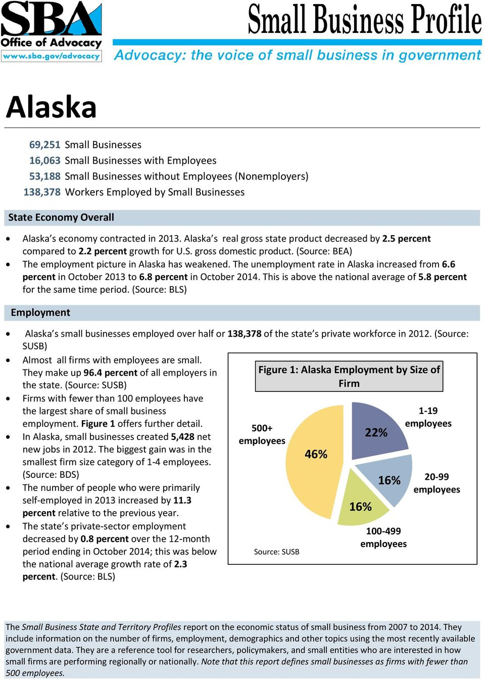 (Source: BEA) The employment picture in Alaska has weakened. The unemployment rate in Alaska increased from 6.6 percent in October 2013 to 6.8 percent in October 2014.