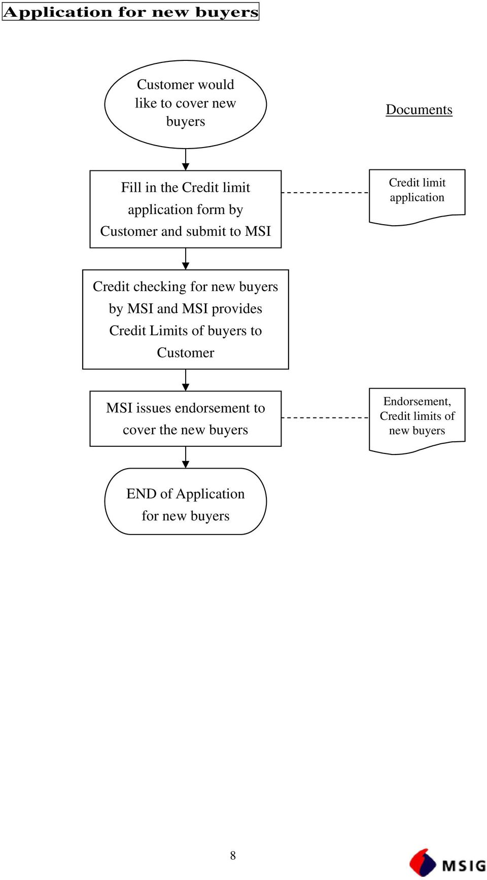 for new buyers by MSI and MSI provides Credit Limits of buyers to Customer MSI issues