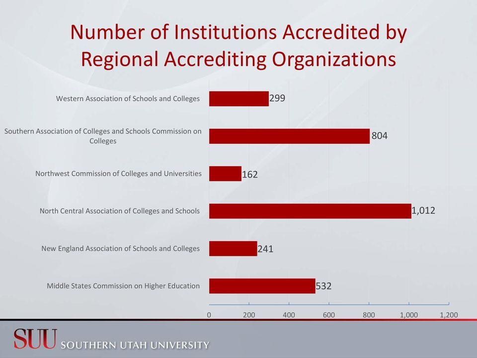 of Colleges and Universities 162 North Central Association of Colleges and Schools 1,012 New England