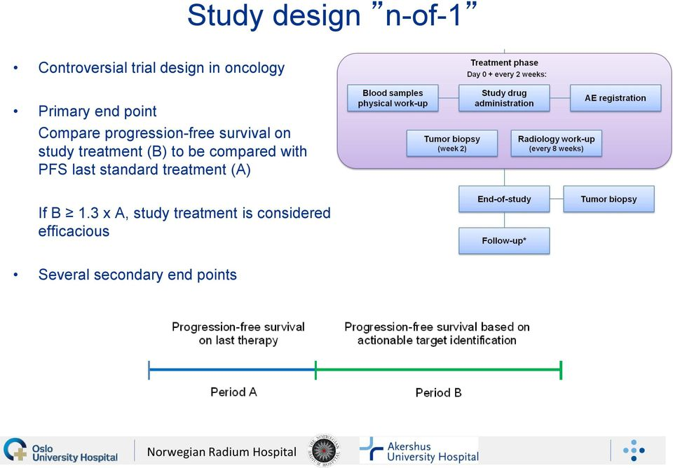 to be compared with PFS last standard treatment (A) If B 1.