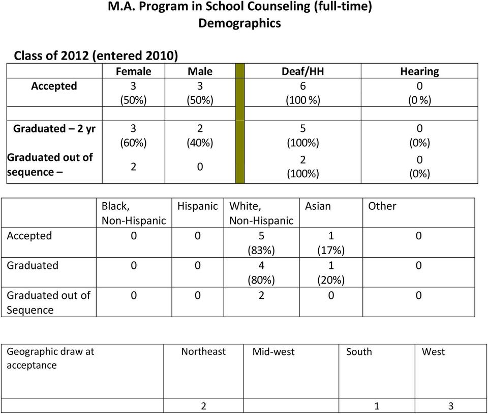 2 (100%) Black, Hispanic White, Asian Other Non-Hispanic Non-Hispanic Accepted 0 0 5 1 0 (83%) (17%) Graduated 0 0 4 1