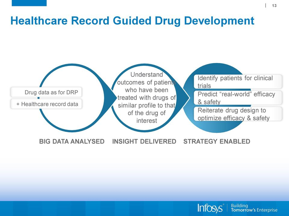 the drug of interest Identify patients for clinical trials Predict real-world efficacy & safety