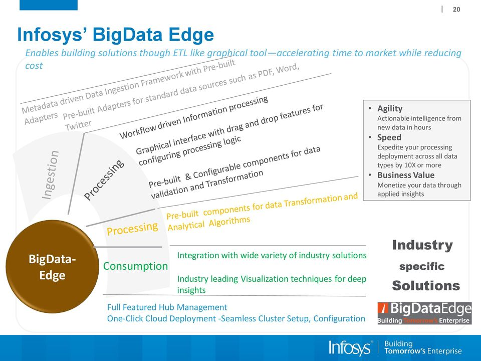 Monetize your data through applied insights BigData- Edge Consumption Integration with wide variety of industry solutions Industry leading