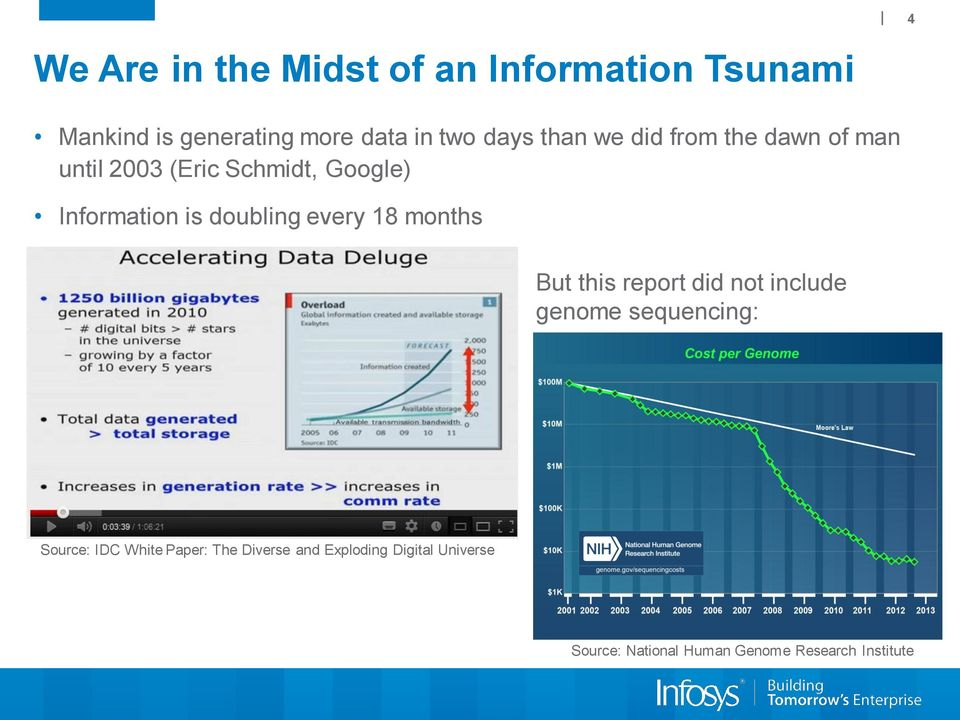 every 18 months But this report did not include genome sequencing: Source: IDC White Paper: