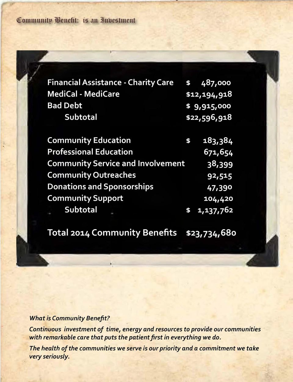 Support 104,420 Subtotal $ 1,137,762 Total 2014 Community Benefits $23,734,680 What is Community Benefit?