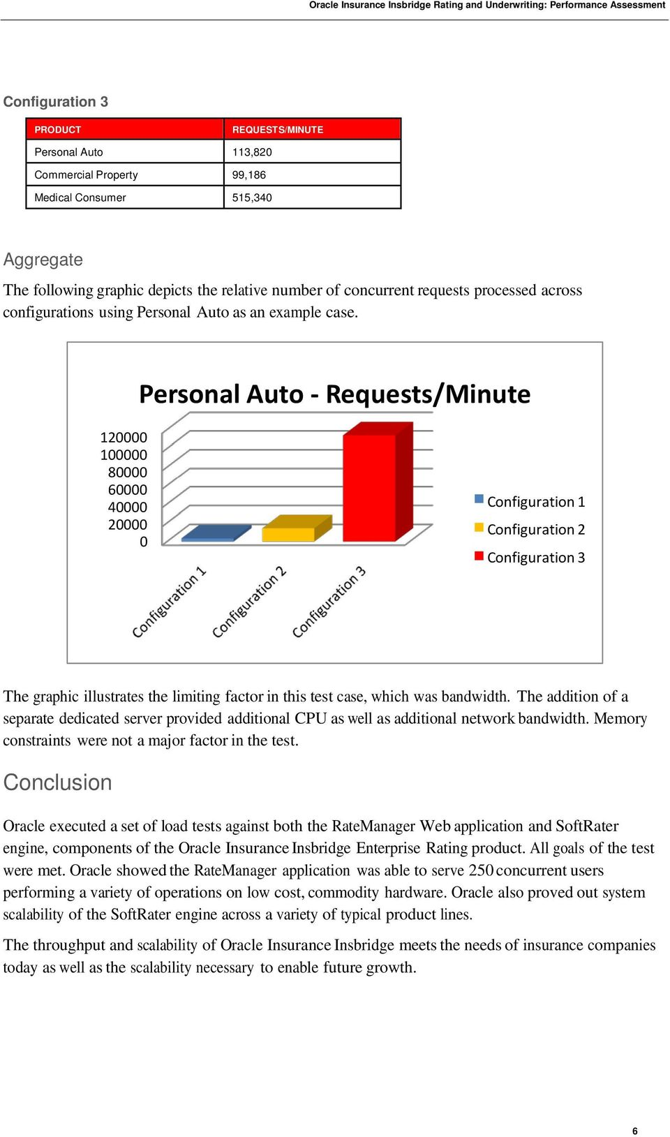 Personal Auto - Requests/Minute 120000 100000 80000 60000 40000 20000 0 Configuration 1 Configuration 2 Configuration 3 The graphic illustrates the limiting factor in this test case, which was