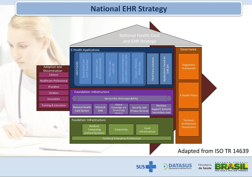 Professional Providers Vendors Innovation Foundation: Infostructure Service Bus (Interoperability) E-Health Vision Training & Education National Health Card System National EHR Clinical Knowledge and