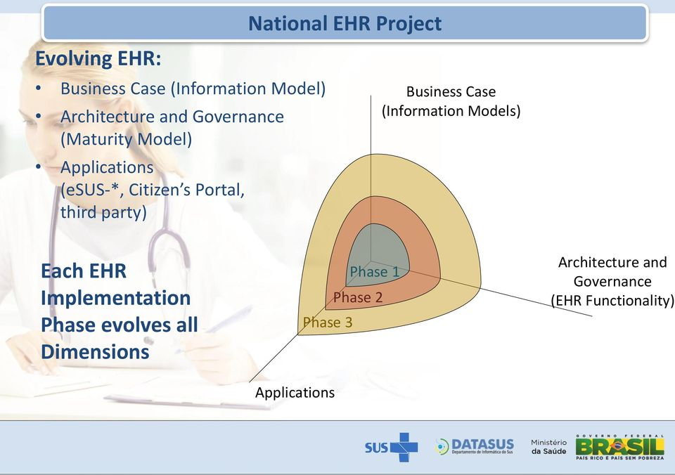 Project Business Case (Information Models) Each EHR Implementation Phase evolves all