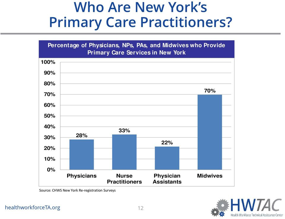 in New York 100% 90% 80% 70% 70% 60% 50% 40% 30% 20% 28% 33% 22% 10% 0% Physicians