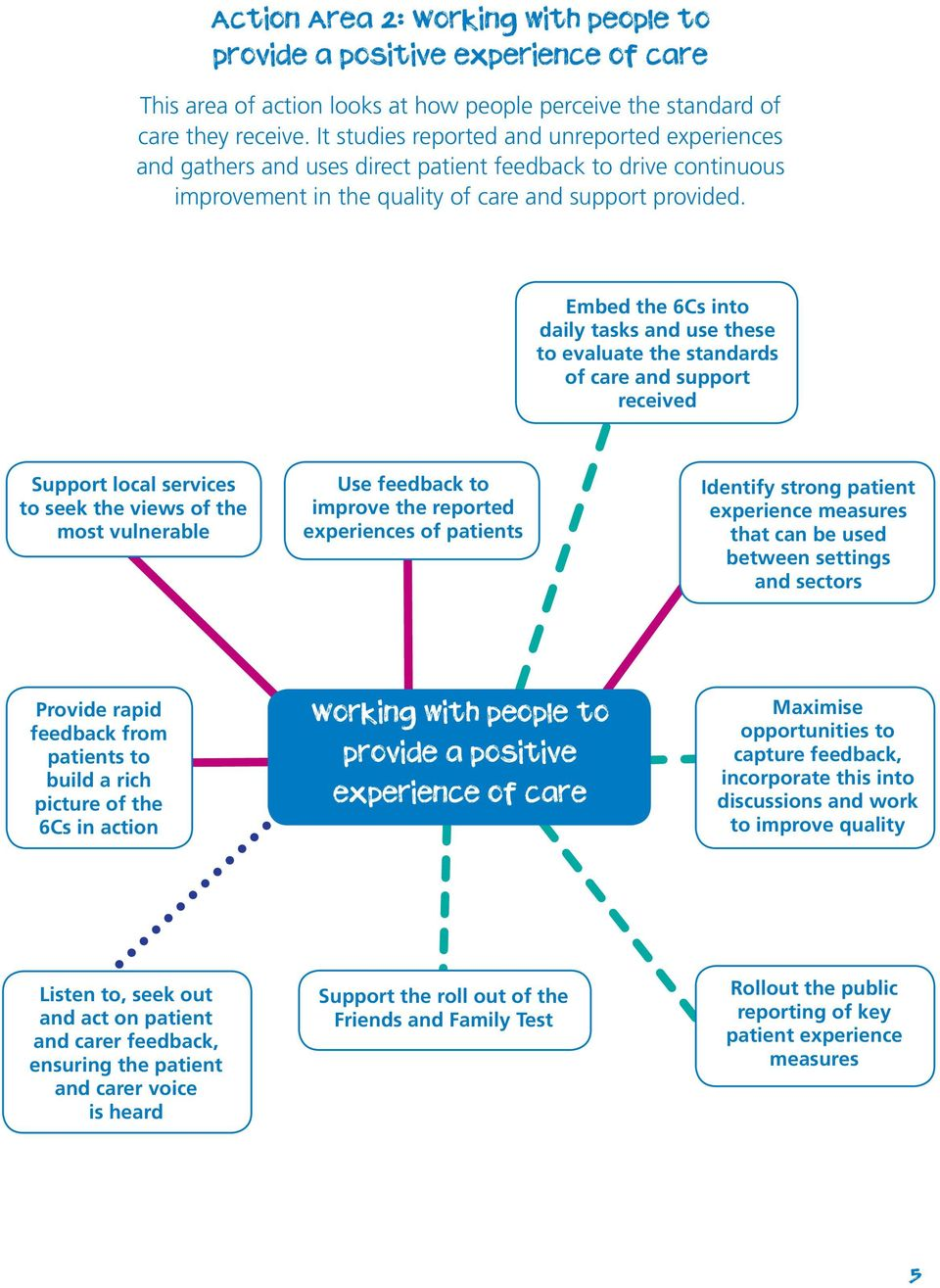 Embed the 6Cs into daily tasks and use these to evaluate the standards of care and support received Support local services to seek the views of the most vulnerable Use feedback to improve the