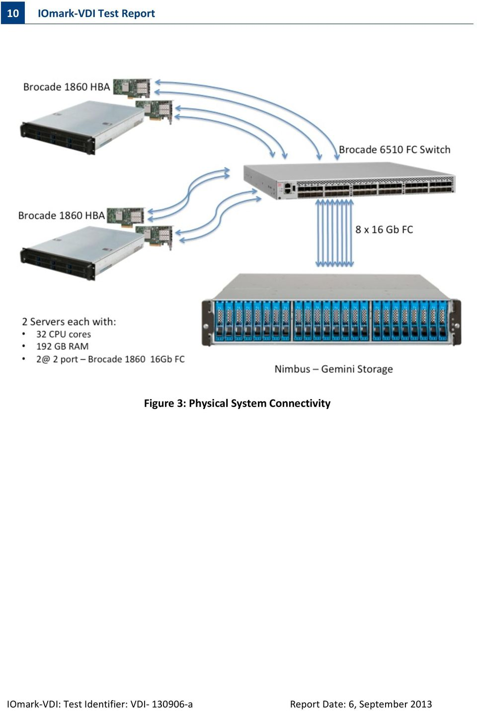 Connectivity IOmark- VDI: