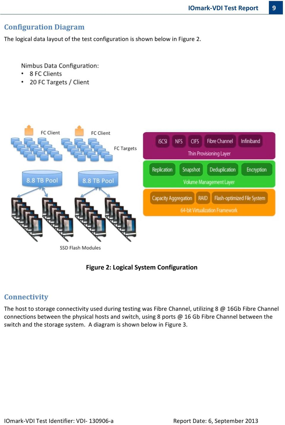 Channel, utilizing 8 @ 16Gb Fibre Channel connections between the physical hosts and switch, using 8 ports @ 16 Gb Fibre