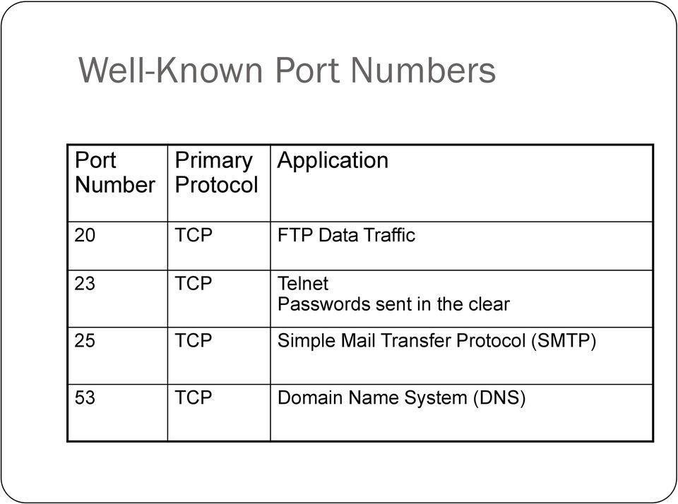 Passwords sent in the clear 25 TCP Simple Mail