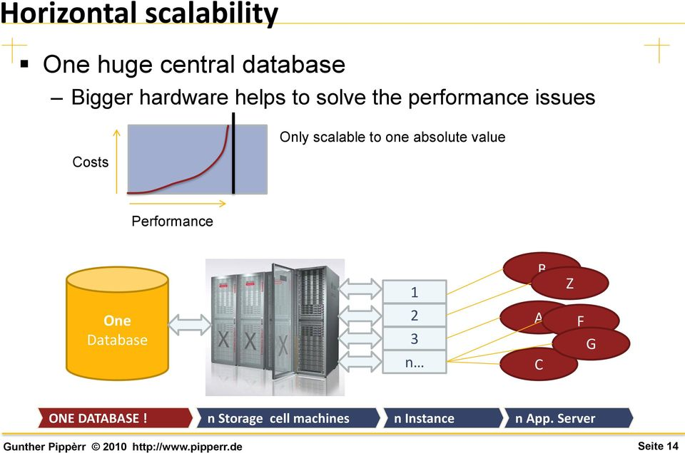 absolute value Costs Performance 1 B Z One Database 2 3 n A C F G
