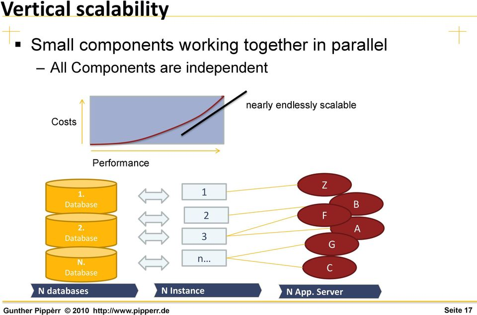 endlessly scalable Performance 1. Database 2. Database N.