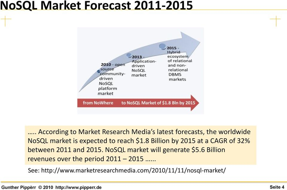 expected to reach $1.8 Billion by 2015 at a CAGR of 32% between 2011 and 2015.