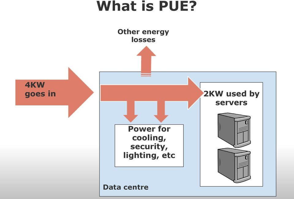 in 2KW used by servers Power