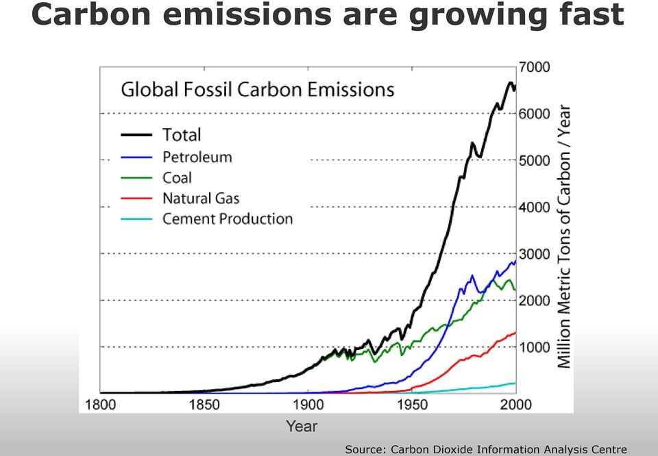 Source: Carbon Dioxide