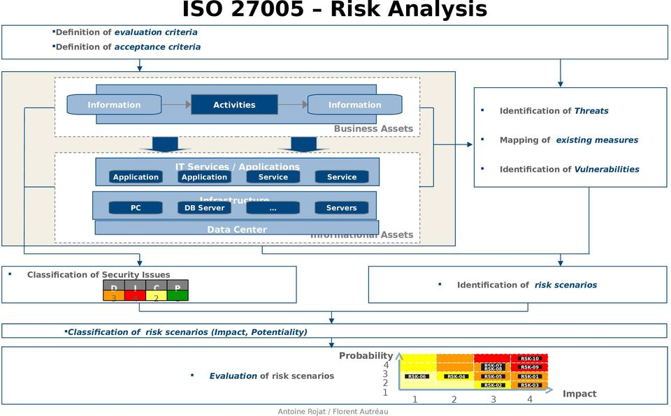 Servers Data Center Informational Assets Classification of Security Issues D I C 3 4 2 P 1 Identification of risk scenarios Classification of risk scenarios (Impact,