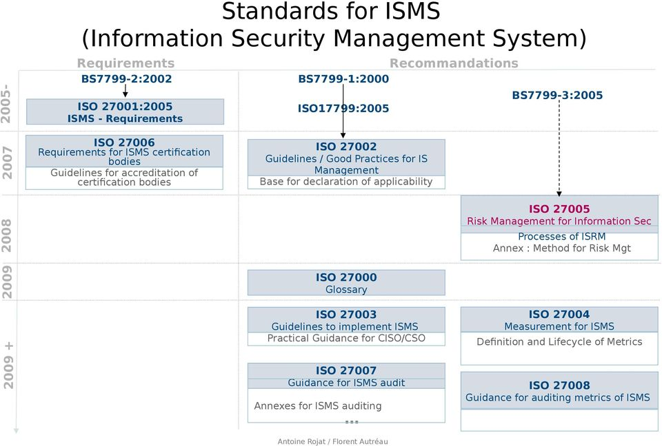 Base for declaration of applicability 2008 ISO 27005 Risk Management for Information Sec Processes of ISRM Annex : Method for Risk Mgt 2009 2009 + ISO 27000 Glossary ISO 27003 Guidelines to