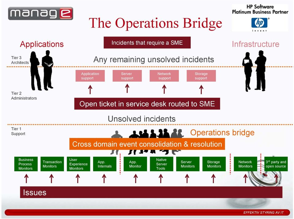 to SME Unsolved incidents Operations bridge Cross domain event consolidation & resolution Business Process Monitors Transaction Monitors