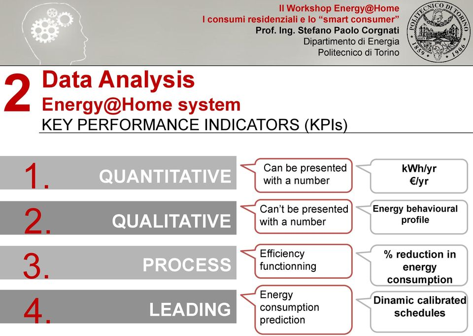 QUALITATIVE Can t be presented with a number Energy behavioural profile 3. 4.