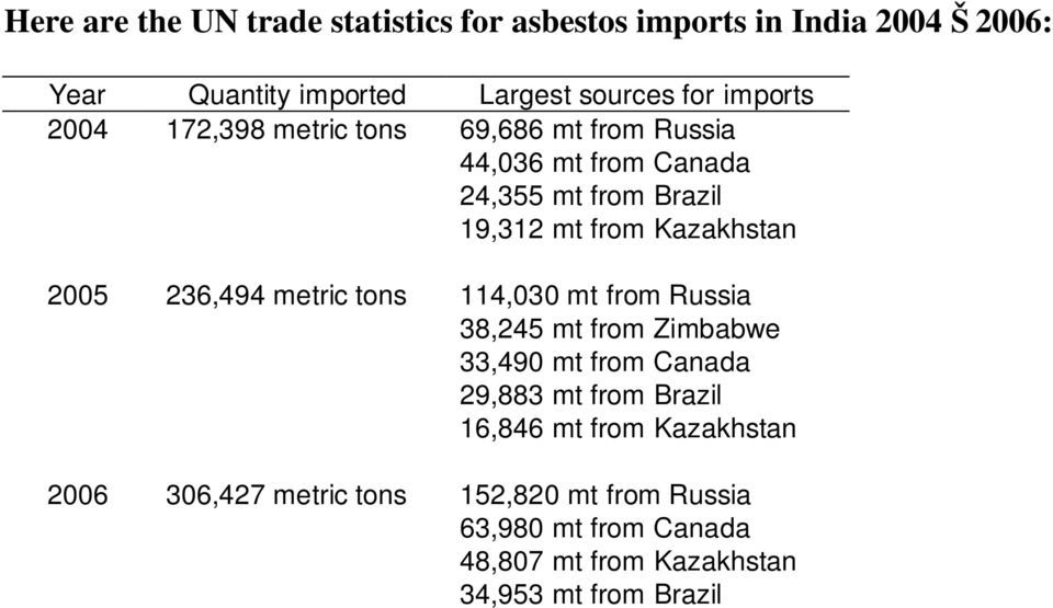 2005 236,494 metric tons 114,030 mt from Russia 38,245 mt from Zimbabwe 33,490 mt from Canada 29,883 mt from Brazil 16,846 mt