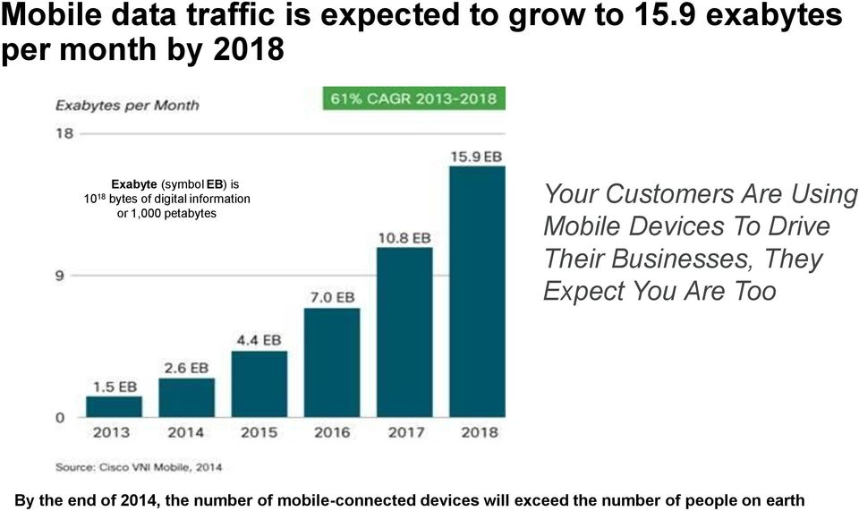 or 1,000 petabytes Your Customers Are Using Mobile Devices To Drive Their Businesses,