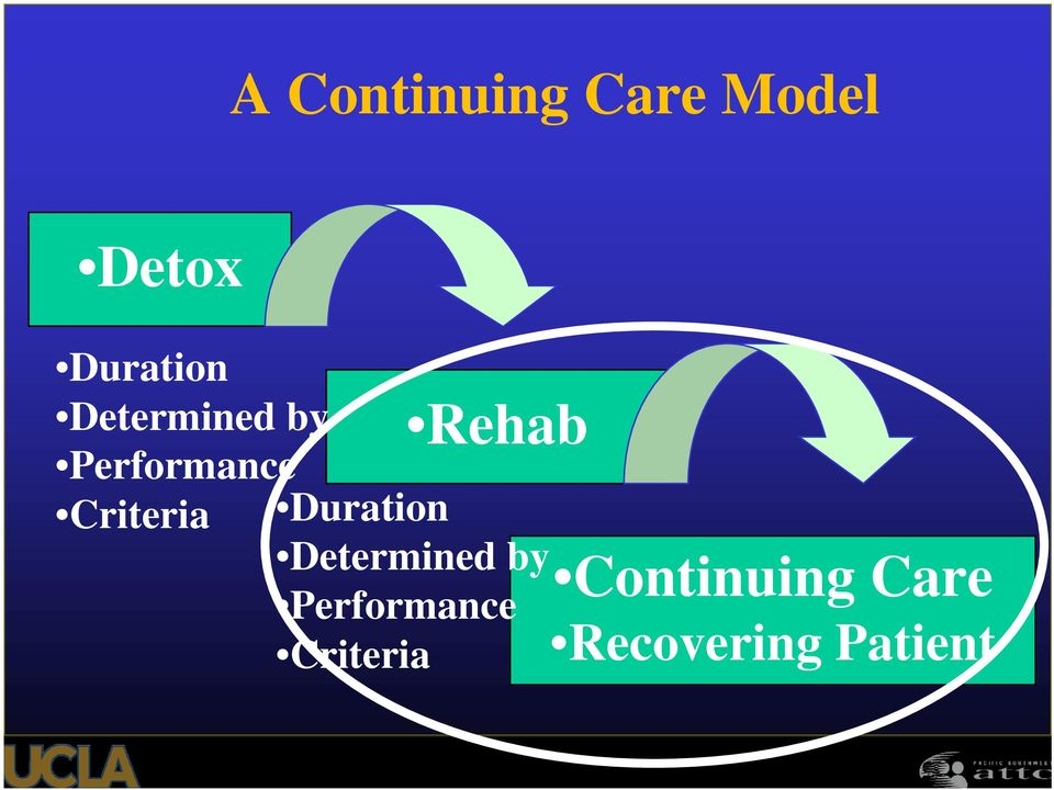 Duration  Rehab Continuing Care